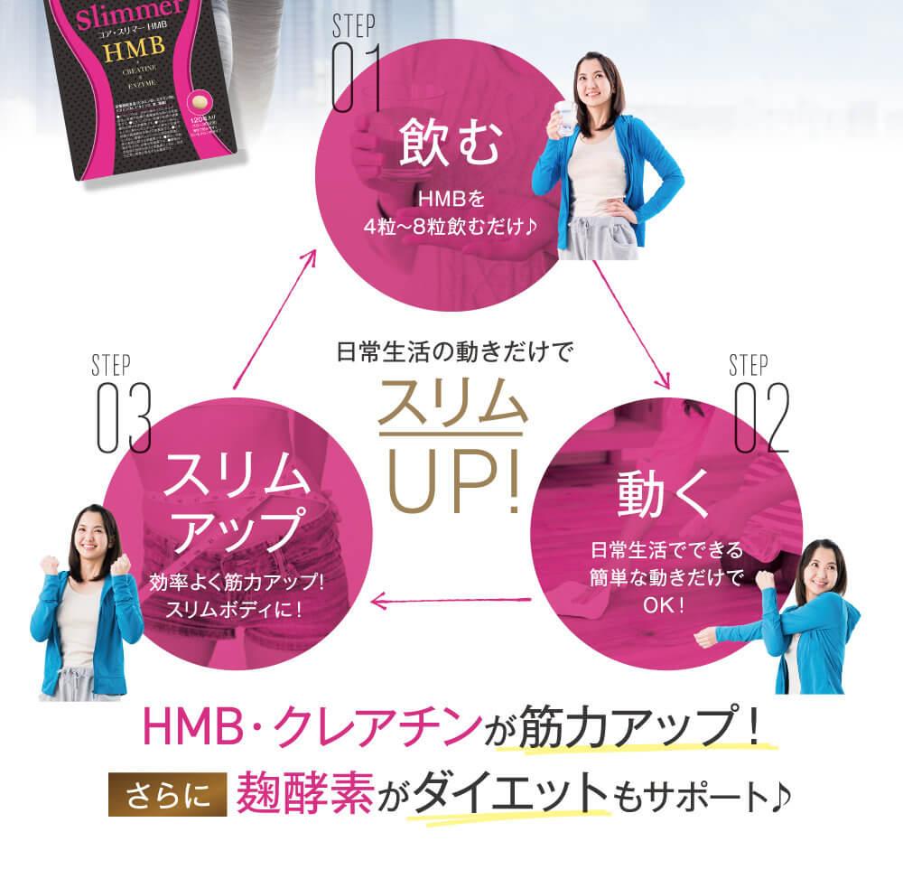 Coreslimmer(コア・スリマー)HMBのHMBは筋トレには欠かせない成分!