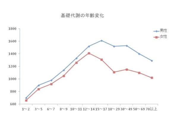 年齢別基礎代謝グラフ